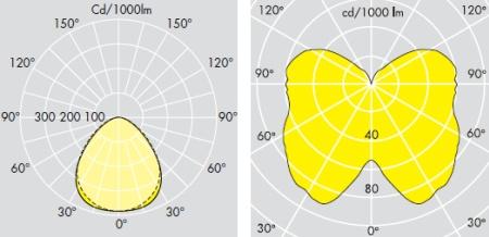 Graphiques d'intensité lumineuse (Thorn Lighting)